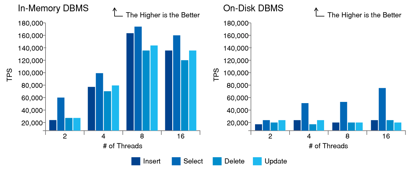 8_How does Altibase compare to other DBMS vendors-01