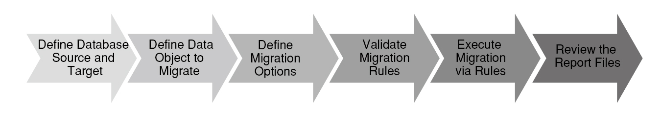 13_What is Altibase's migration process-02