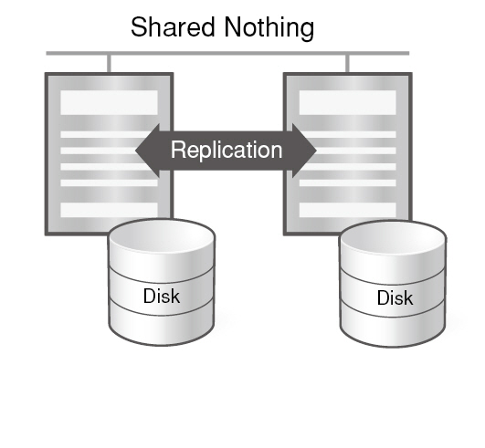 19-How does Altibase Replication compare to Oracle Real Application Cluster (RAC)-1-1