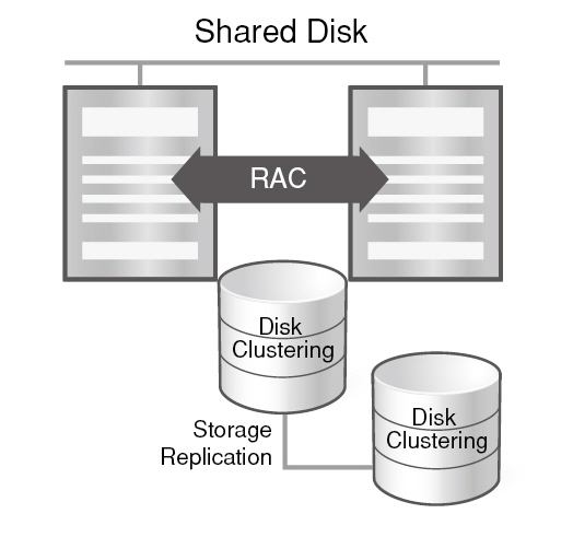 19-How does Altibase Replication compare to Oracle Real Application Cluster (RAC)-1-2