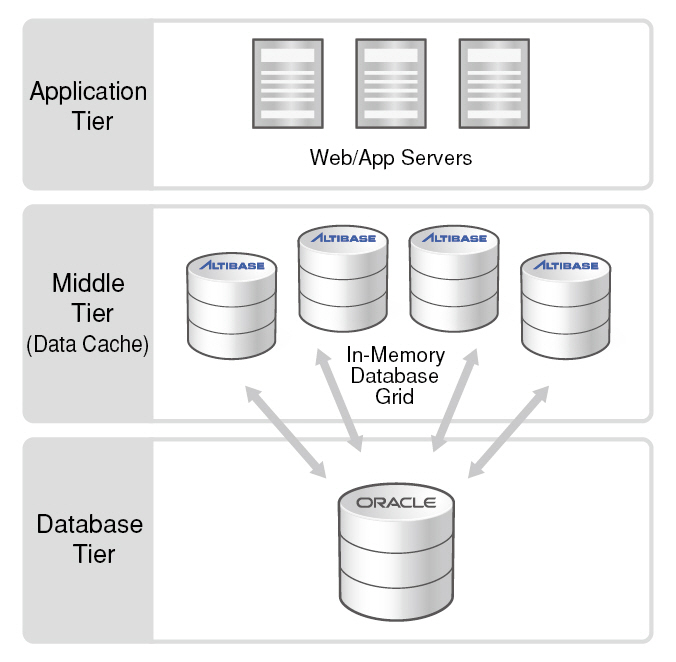 1_Can Altibase interoperate with Oracle's on-disk-1-2