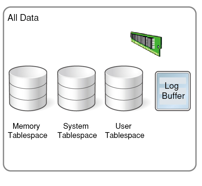 4_How does Altibase In-Memory database compare to Oracle's database buffer cache-1-1
