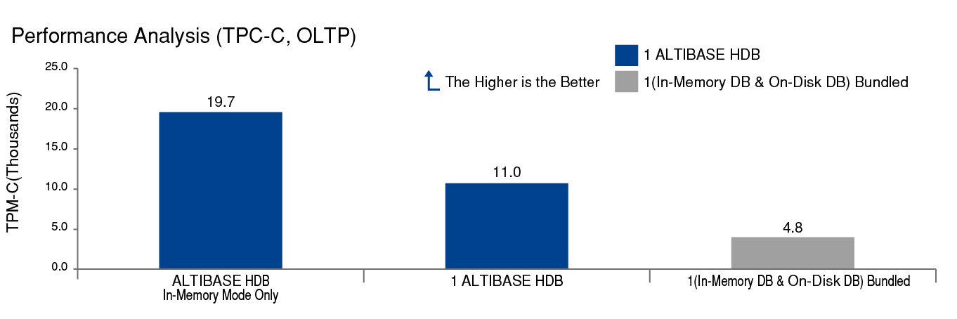 6_What are the benefits of ALTIBASE HDB's hybrid architecture-2-2